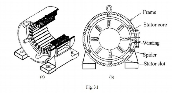 how do induction motors start