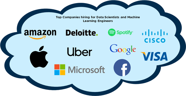What is average salary of a data scientist and machine learning