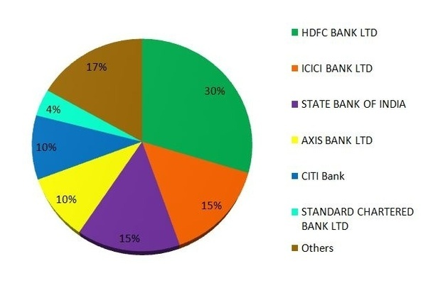 Which is the best credit card for general purpose around in india card across the country citibank is the largest foreign bank with the highest credit card base in india following pie chart gives the market dominance reheart Gallery