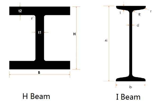 What is difference between H and I TYPE beams? - Quora