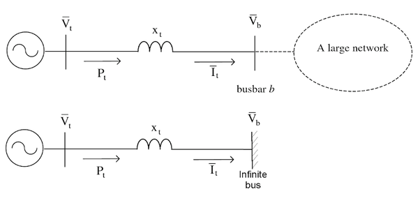 An Infinite Bus Is One That Can Maintain Its Voltage Profile