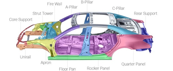 How To Bend A Bent Car Frame Back Into Place Quora