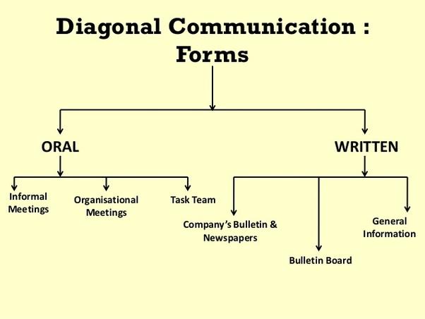 diagonal communication its advantages and disadvantages