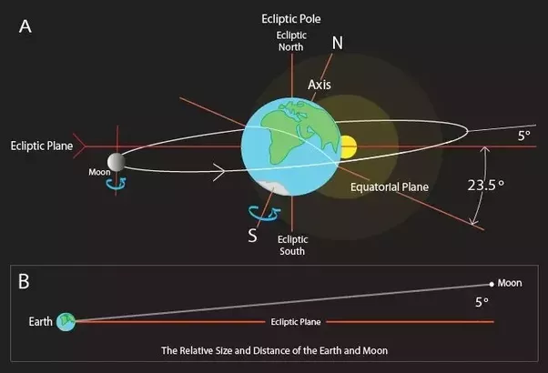Full moon ray diagram free car wiring diagrams why do we see a full moon if the earth blocks the light from the rh quora com moon orbit diagram new moon ccuart Images