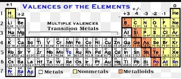 you can derive the valency of many elements by looking at their positions in the periodic table but this isnt - Periodic Table Of Elements With Atomic Mass And Valency