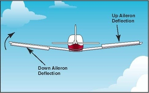 What are the parts of an aeroplane? Main-qimg-be4cf52b6b48d7bbfc91311b17e22818-c