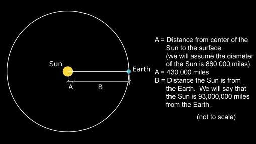 Orbital Radius Of Earth