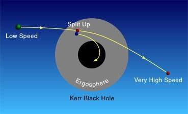 black holes rotation - photo #9