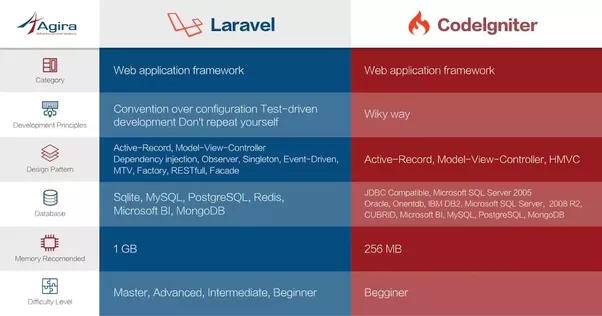Which is best laravel or codeigniter quora simple comparison fandeluxe