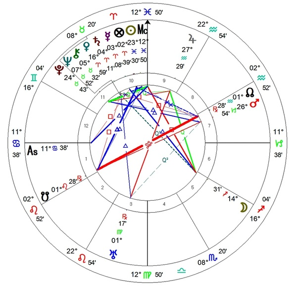 How To Calculate Midpoints In A Natal Chart What Can They Tell Me