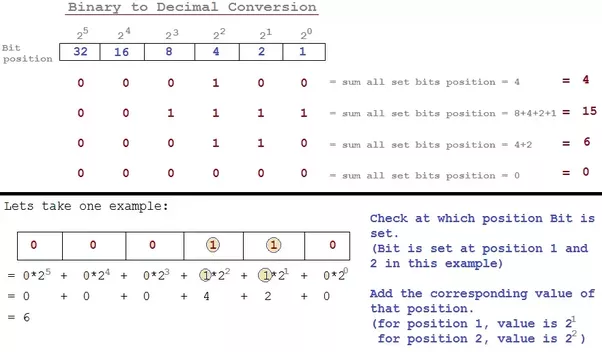 Convert Letters To Numbers Java
