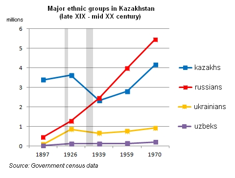 How Widespread Is Russian In Kazakhstan How Many People There - How many people speak each language