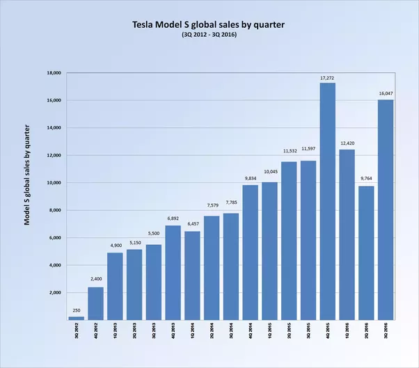 How Are Tesla Sales In Other Countries?