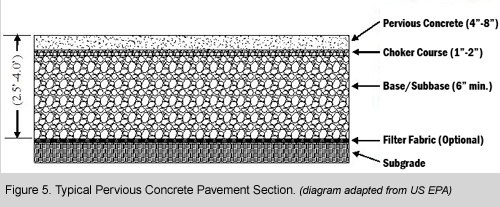 What Is Pervious Concrete How Is It Used In Pavements