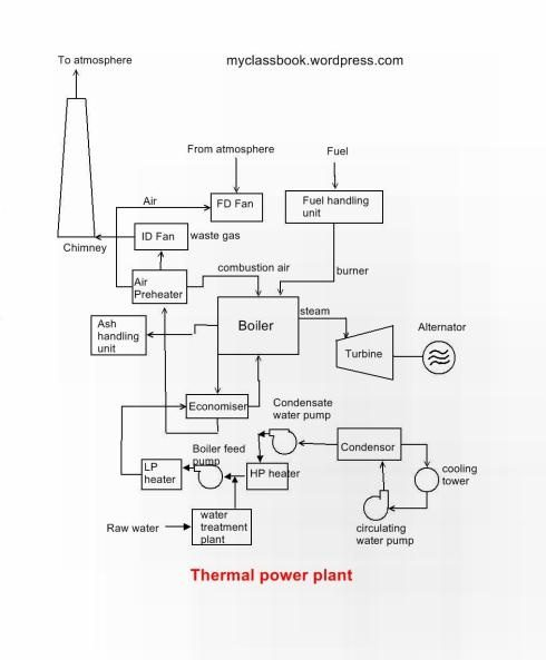 what is thermal power plant layout quora rh quora com hydro power plant layout diagram steam power plant layout diagram