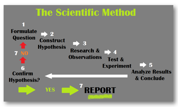 what are 8 steps of the scientific method  how is it