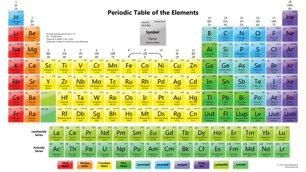 Are there any cool indian tricks to learn the periodic table quora the periodic table urtaz Image collections