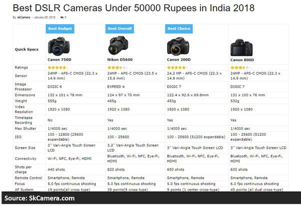 What Is The Best Dslr Camera Under 50000 Inr Quora