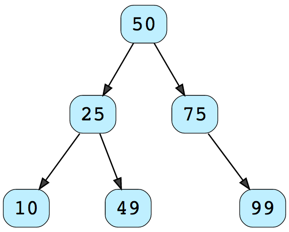 What is the difference between a binary tree and a binary search ...