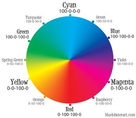 Old Style Color Wheel