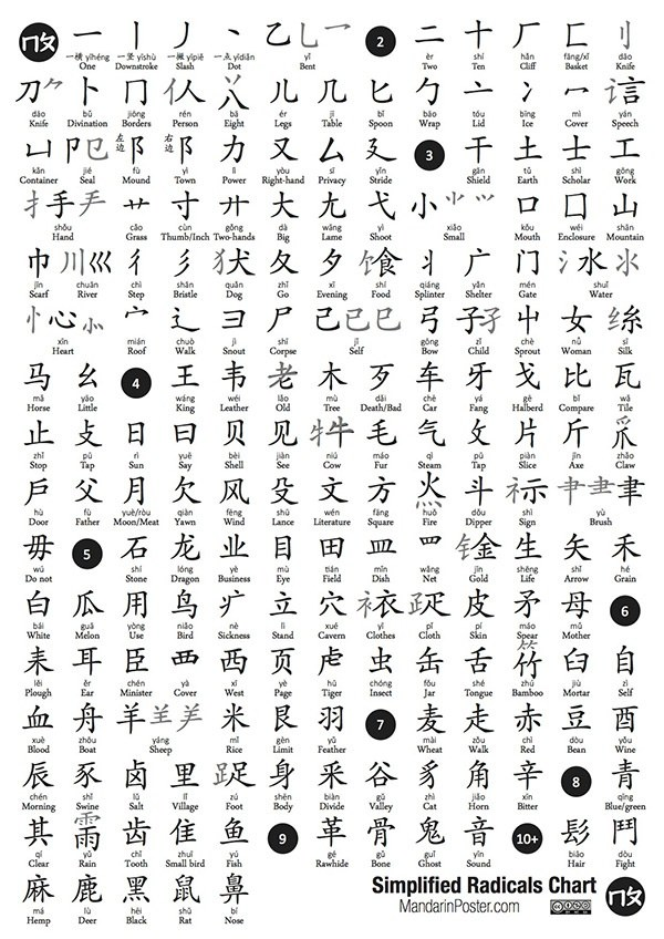 How Many Chinese Characters Can A Foreignlanguage Student Expect - Chinese language chart