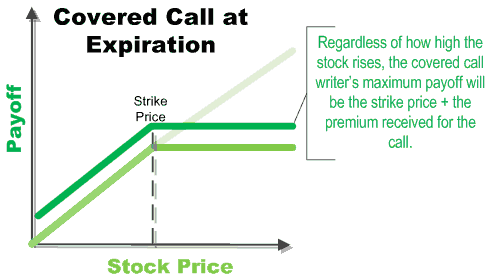 What happens if your stock options expire