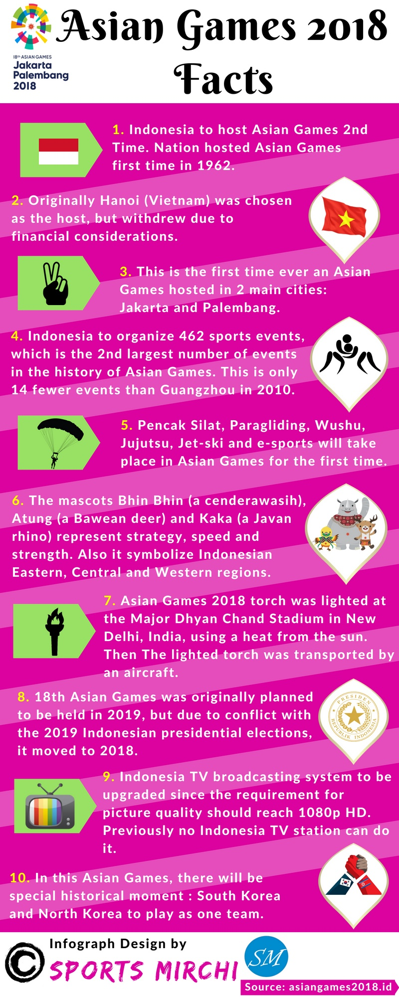There are several interesting stories and facts about 2018 Asian Games but  I like the introduction of esports and other games like paragliding. b2b24d127