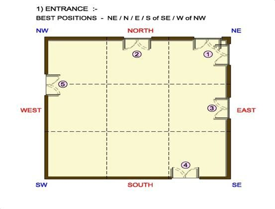 Front Elevation As Per Vastu : How many doors should a house contain according to vastu