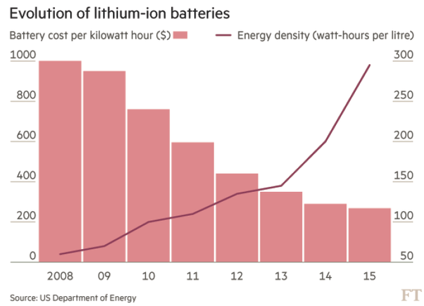What is the estimated longevity of a Tesla battery? - Quora