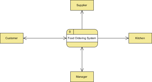 What Is A Level 0 Data Flow Diagrams Dfds Quora