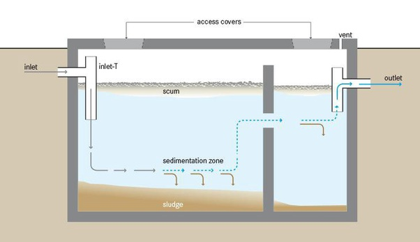 put too much water in a septic tank