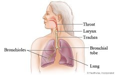 What to do if tablet stuck in throat
