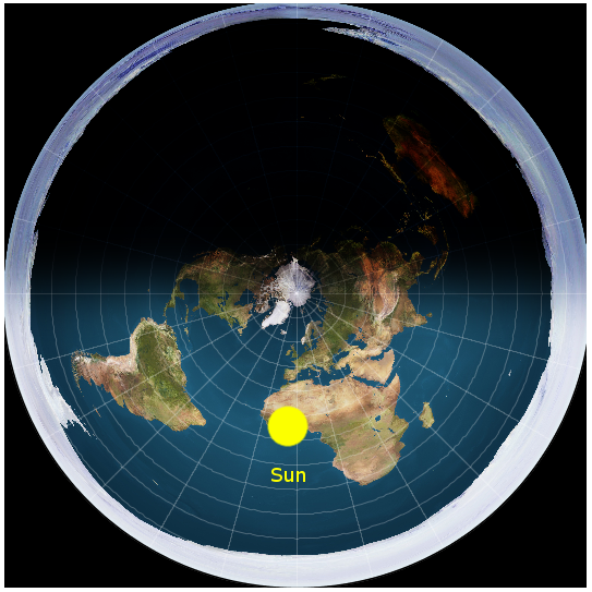 How to prove the flat earth theory quora night is due to the fact that the sunlight cant travel very far so its dark outside when the sun is on the opposite side of the flat earth like this gumiabroncs Gallery