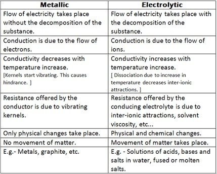 What is the difference between a metallic and an