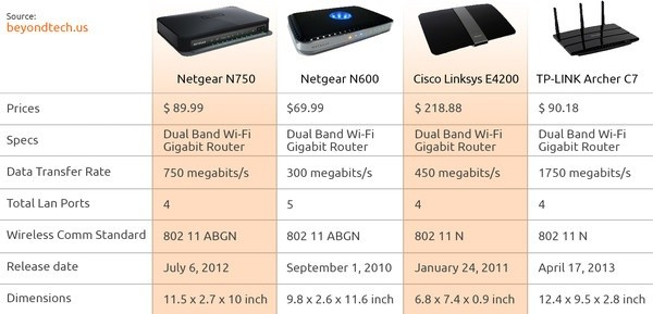 What\'s the best fiber optic wireless internet router? - Quora