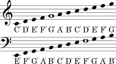 in the following illustration the top series of notes are written on the treble clef and the bottom series of notes are written on the bass clef