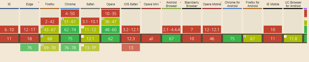 Which browsers support the HTML5 Canvas element? - Quora