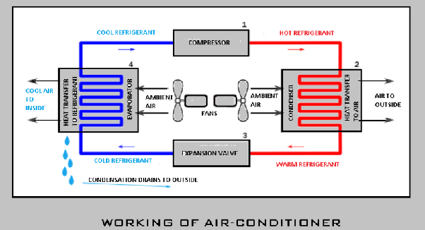 air conditioner drain diagram what is the principal of an air conditioner  quora  principal of an air conditioner