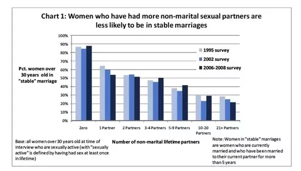 Lifetime number sex partners research