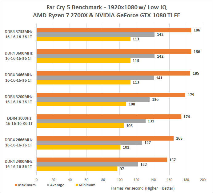 How seriously will the performance of AMD Ryzen 7 2700x CPU