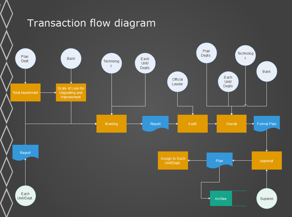 What is a transaction oriented data flow diagram structure quora ccuart Image collections