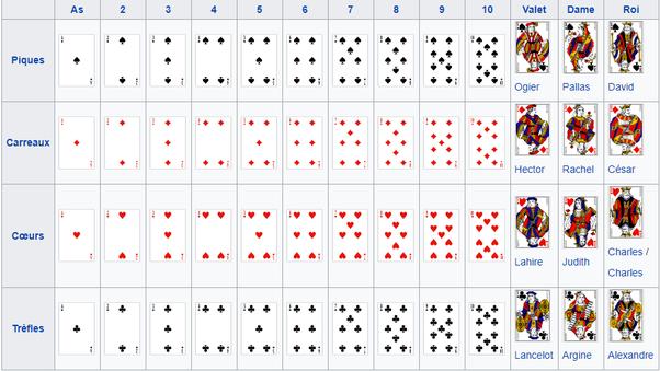jeu de carte 52 Que symbolise les 52 cartes d'un jeu de cartes ?   Quora
