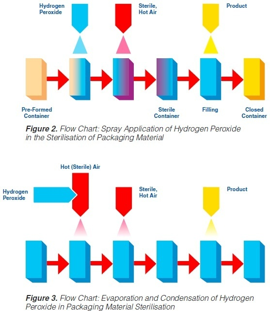 What Is The Various Way Of Sterilization For Aseptic Packaging Quora