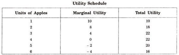 marginal utility and total relationship marketing