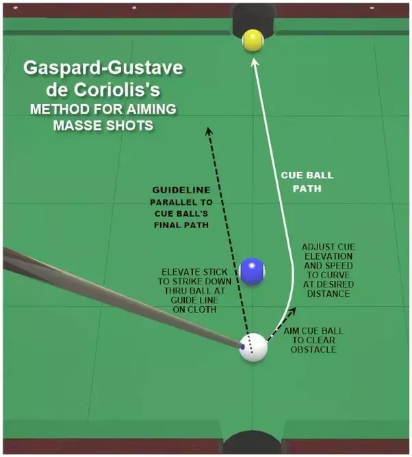 How To Make A Masse Ball Curve Shot Quora - Masse pool table