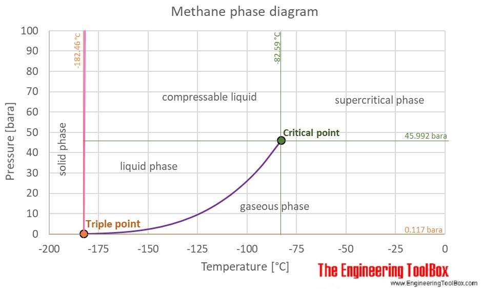 The Complete Answer Is In This Phase Diagram You Can See Physical State At Various Combinations Of Temperature And Pressure