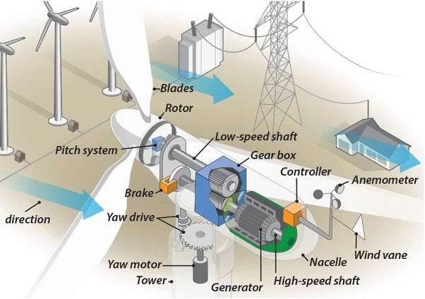 What is the working principle of a wind turbine? - Quora