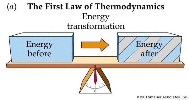 second law of thermodynamics simple example