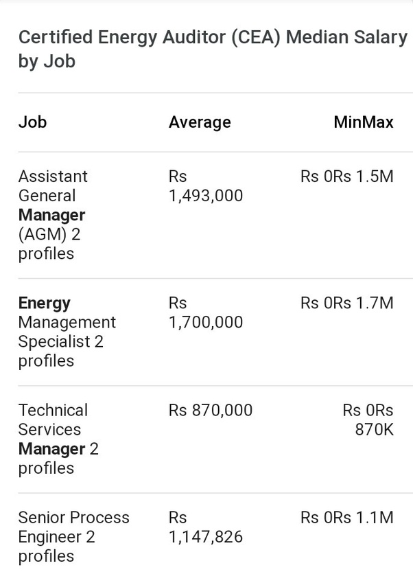 Where Can I Get Training For Energy Auditing In India After Graduation Are There Any Companies Who Provide Jobs For Energy Auditors Without Experience Quora