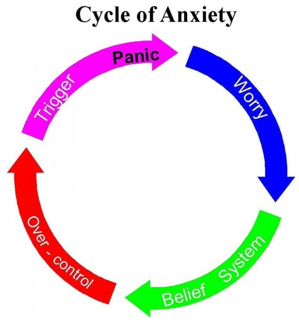 How to control my anxiety and live a calm and happy life quora fandeluxe Images